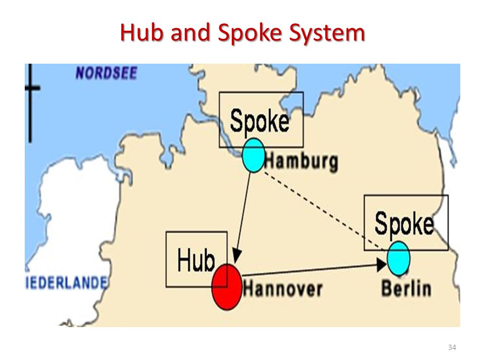 Hub and Spoke System