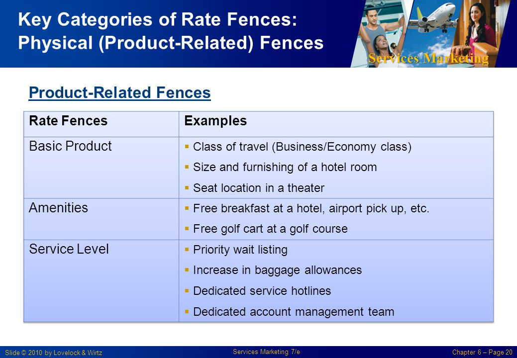 Key Categories of Rate Fences: Physical (Product-Related) Fences