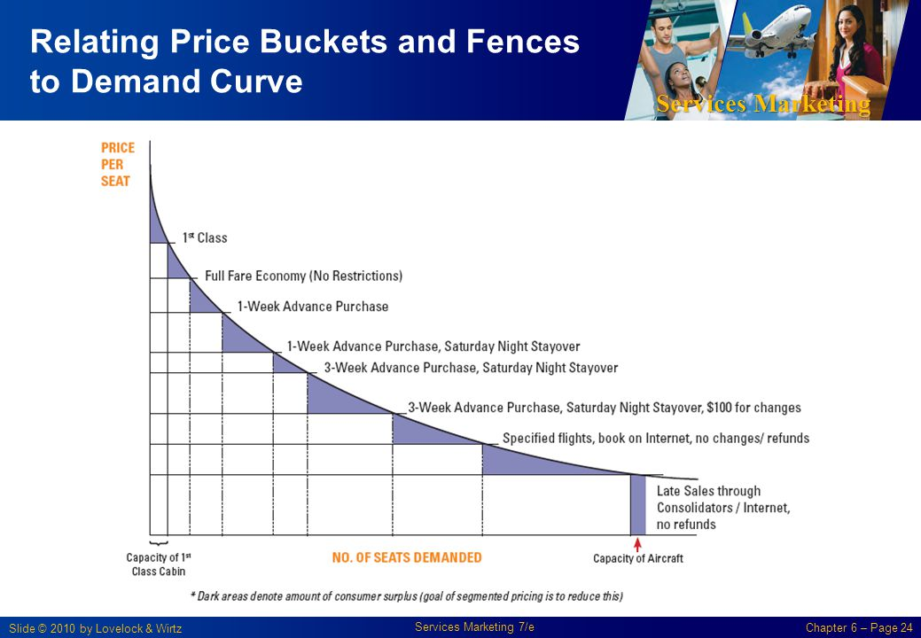 Relating Price Buckets and Fences to Demand Curve