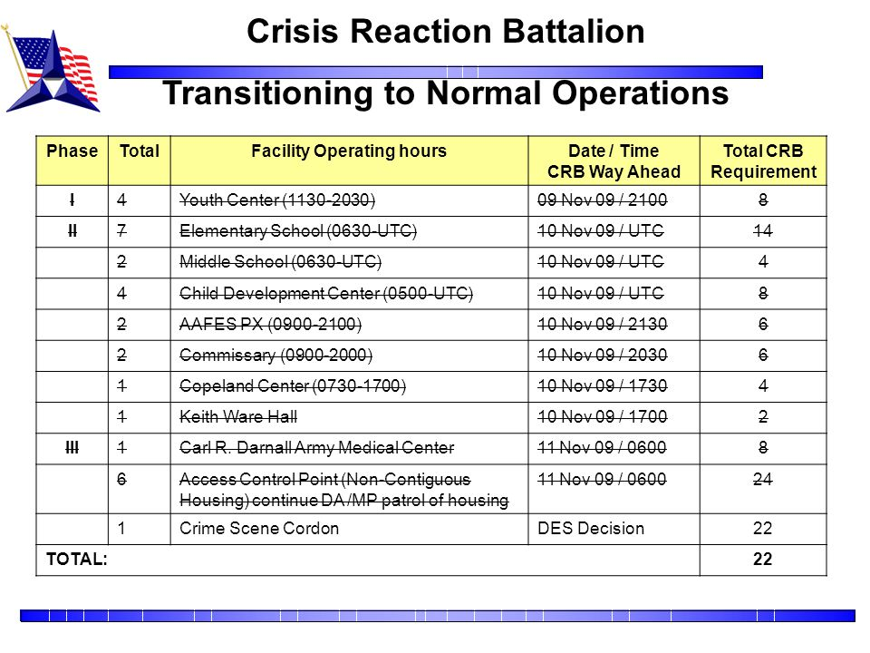 Crisis Reaction Battalion Transitioning to Normal Operations