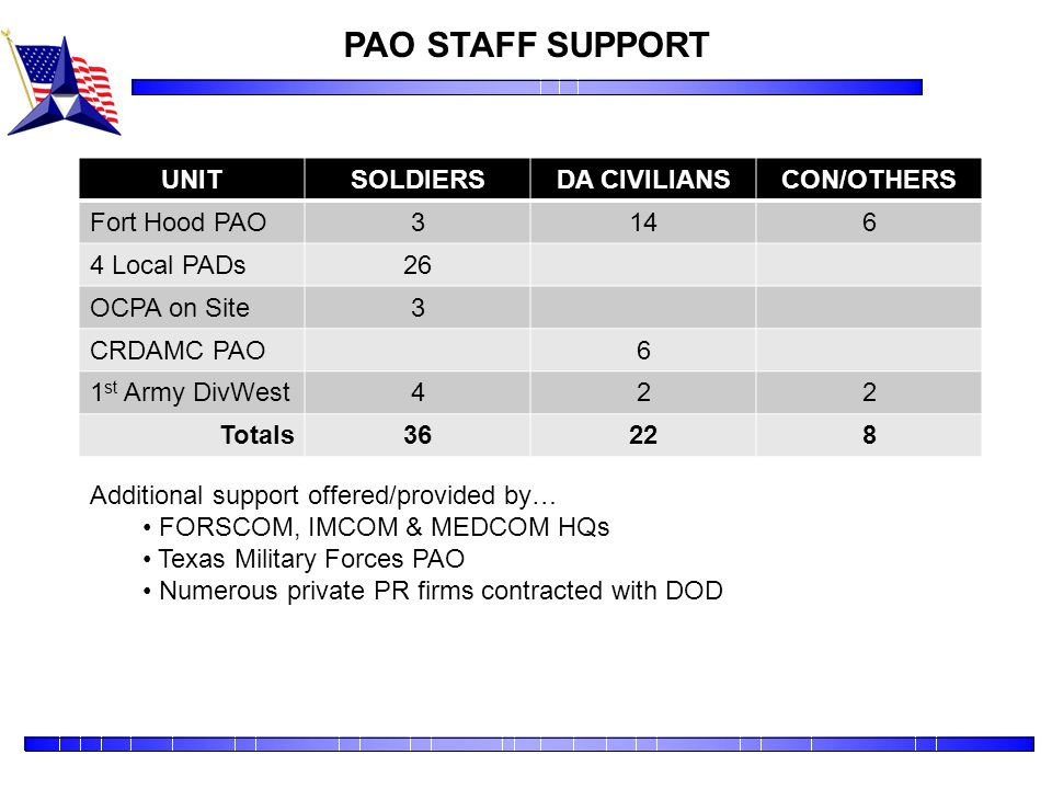 PAO STAFF SUPPORT UNIT SOLDIERS DA CIVILIANS CON/OTHERS Fort Hood PAO