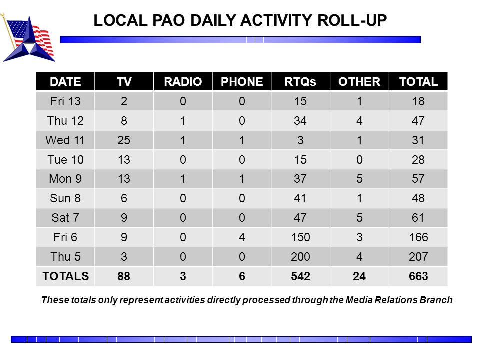 LOCAL PAO DAILY ACTIVITY ROLL-UP