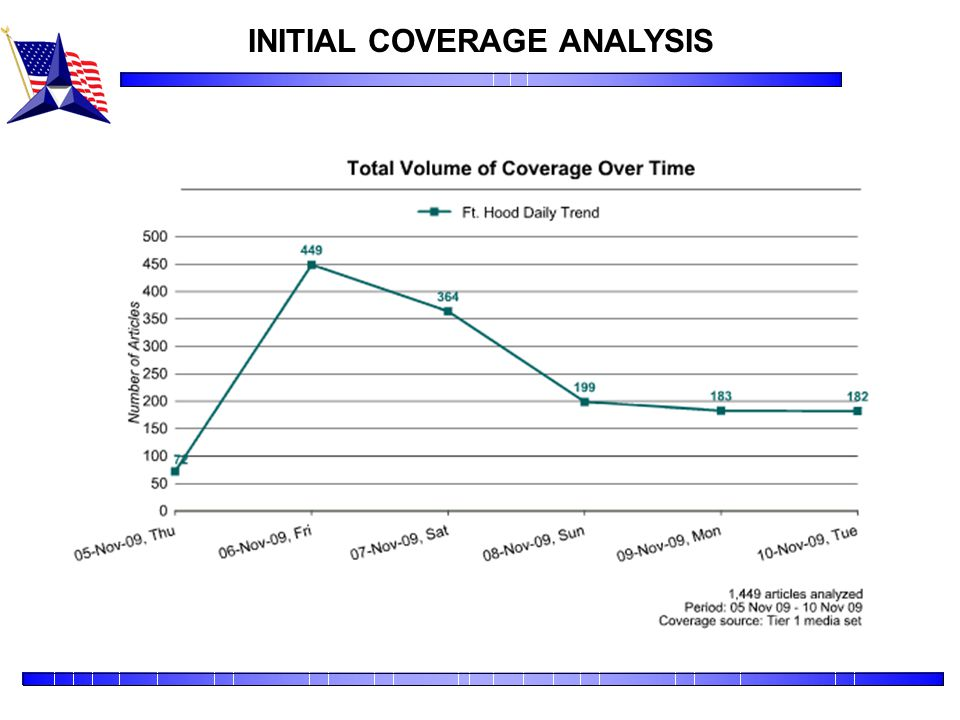 INITIAL COVERAGE ANALYSIS