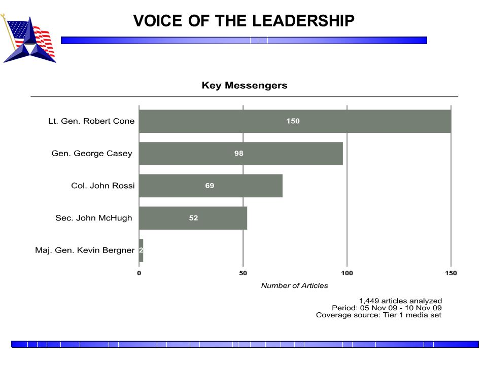VOICE OF THE LEADERSHIP