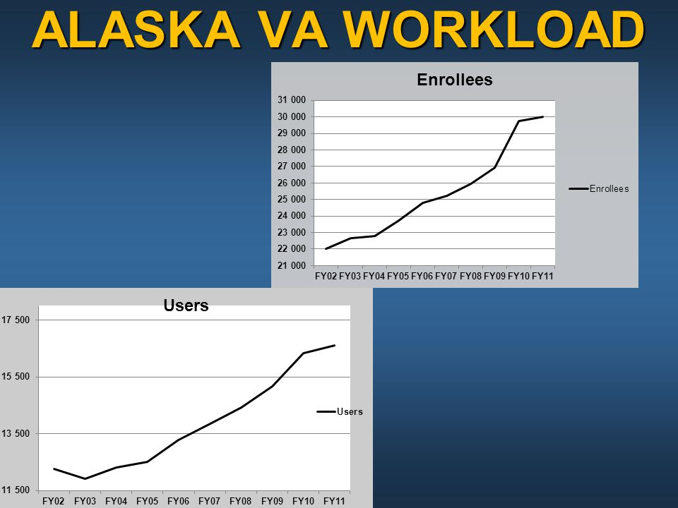 ALASKA VA WORKLOAD