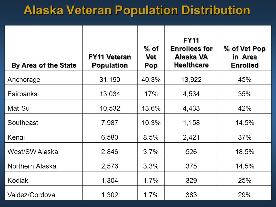 Alaska Veteran Population Distribution
