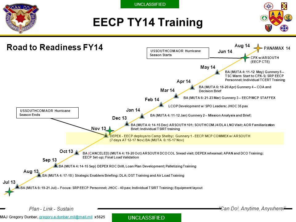 EECP TY14 Training Road to Readiness FY14 Aug 14 Jun 14 May 14 Apr 14