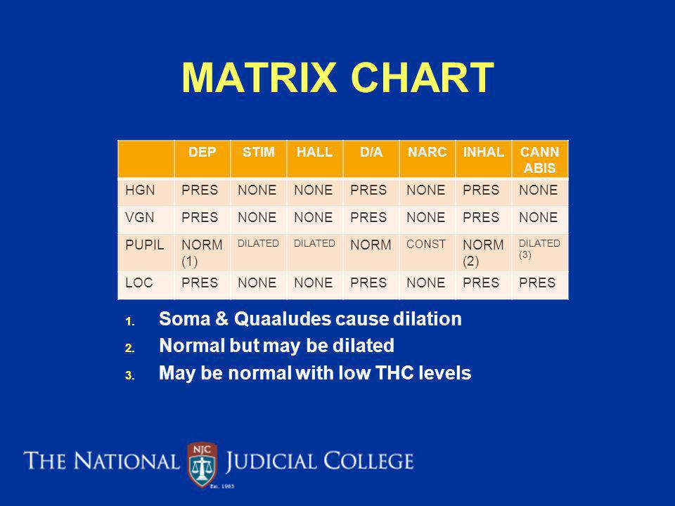 MATRIX CHART Soma & Quaaludes cause dilation Normal but may be dilated