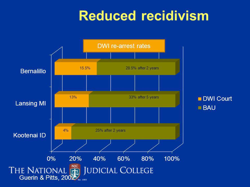 Reduced recidivism DWI re-arrest rates Guerin & Pitts, 2002