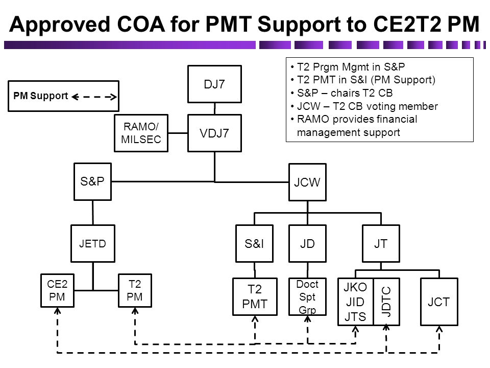 Approved COA for PMT Support to CE2T2 PM