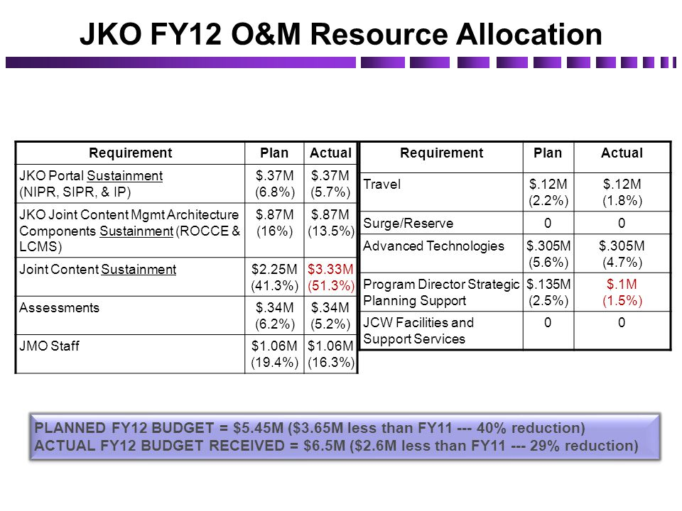 JKO FY12 O&M Resource Allocation ** does NOT include FY12 RSCN funding