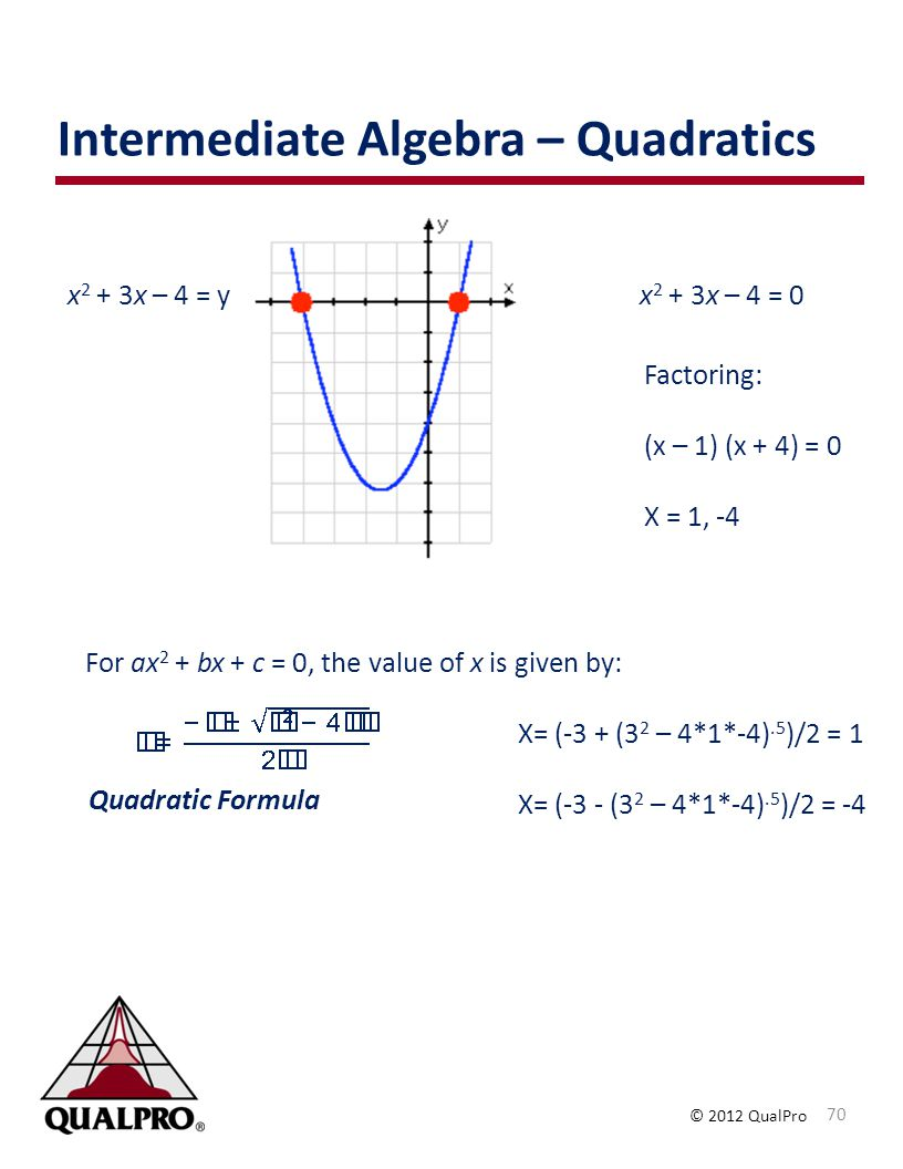 Intermediate Algebra – Quadratics