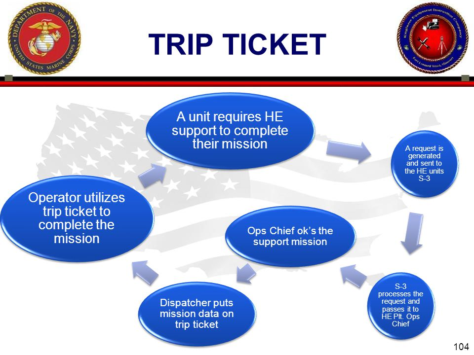 TRIP TICKET A unit requires HE support to complete their mission