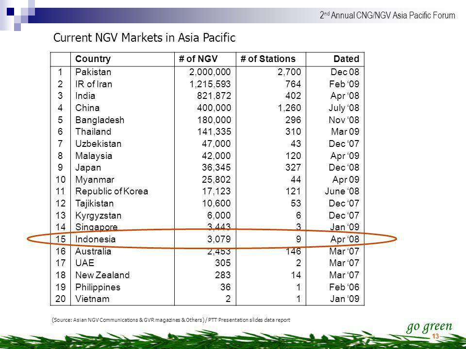 Current NGV Markets in Asia Pacific