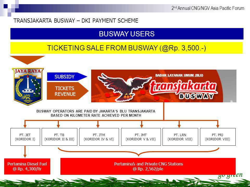 TICKETING SALE FROM BUSWAY (@Rp. 3,500.-)