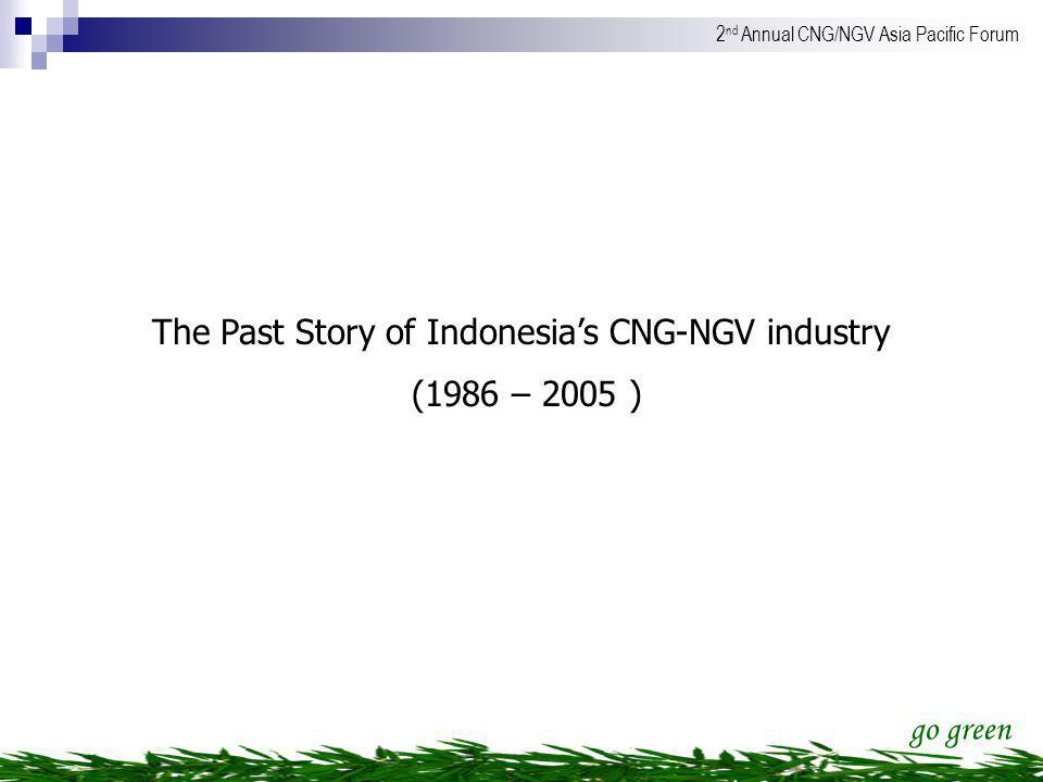 The Past Story of Indonesia's CNG-NGV industry