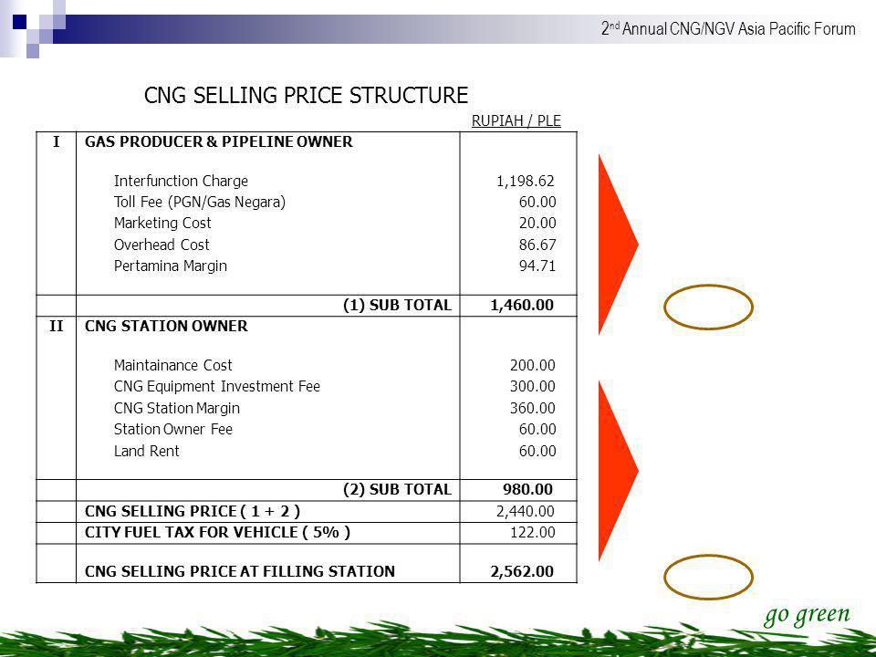 CNG SELLING PRICE STRUCTURE