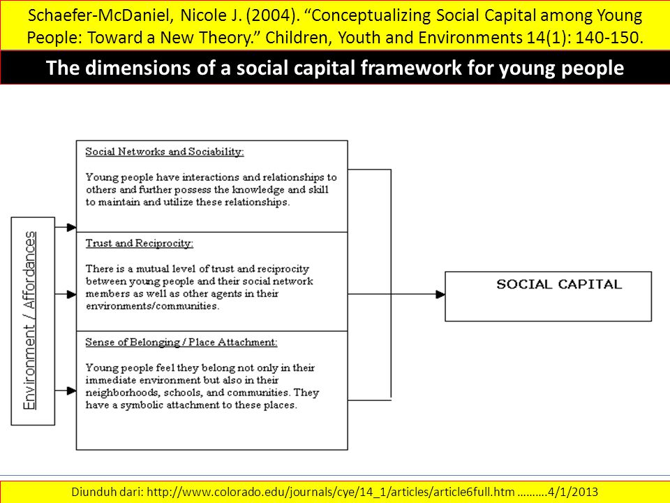 The dimensions of a social capital framework for young people