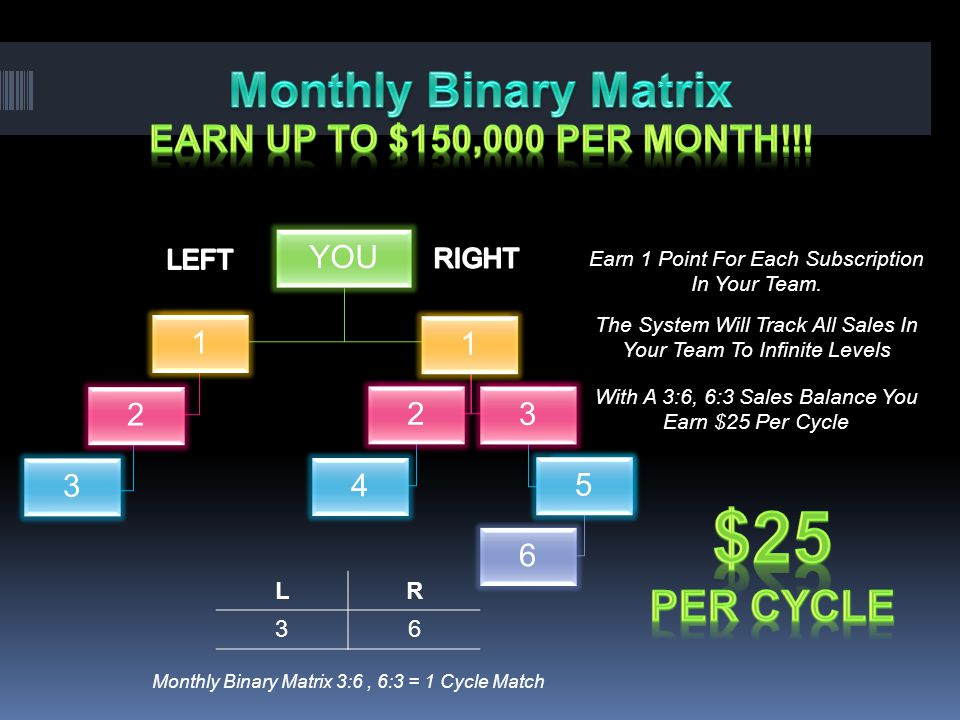 $25 Monthly Binary Matrix Per CYCLE EARN UP TO $150,000 PER month!!!