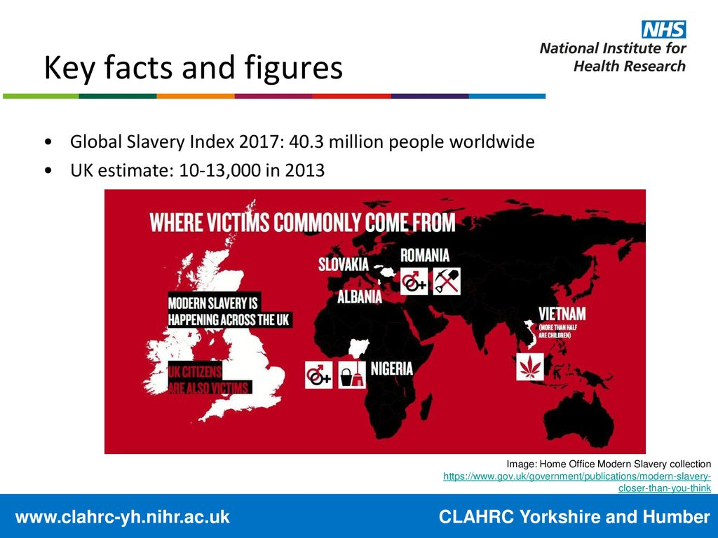 Astonishing Modern Slavery As A Public Health Concern In The Uk Ppt Home Remodeling Inspirations Genioncuboardxyz