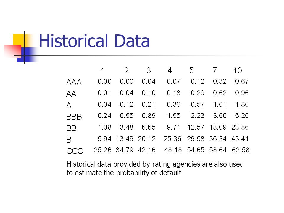 Historical Data The table shows the probability of default for companies starting with a particular credit rating.