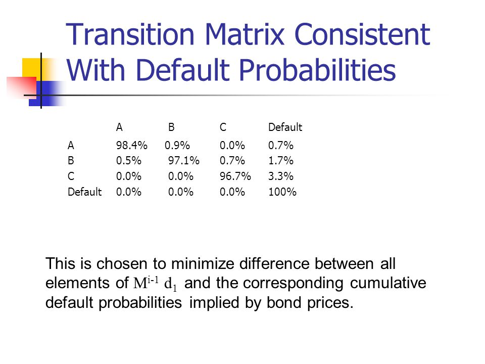 Transition Matrix Consistent With Default Probabilities