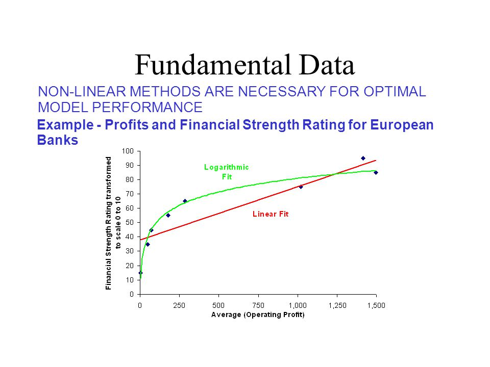Fundamental Data NON-LINEAR METHODS ARE NECESSARY FOR OPTIMAL MODEL PERFORMANCE.