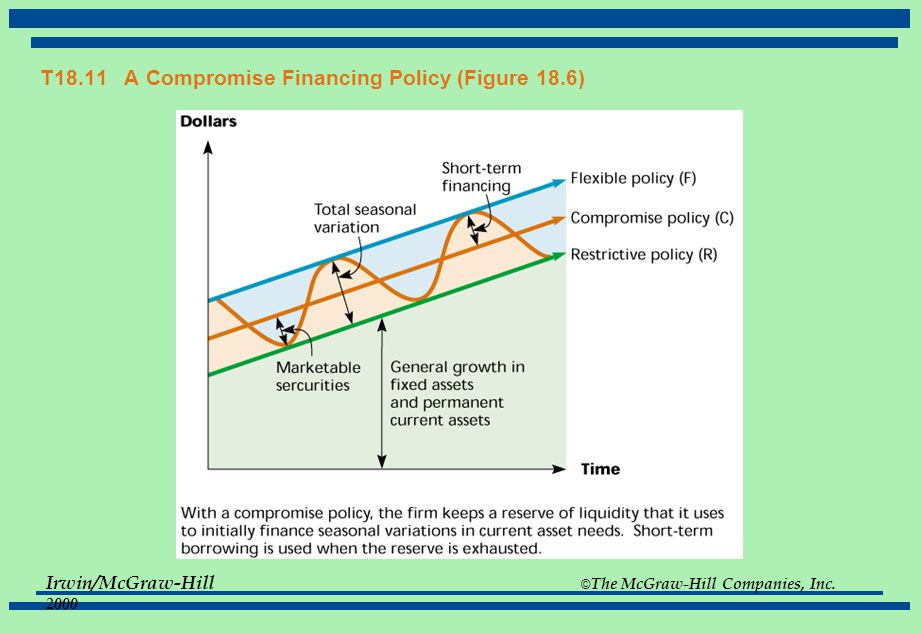 T18.11 A Compromise Financing Policy (Figure 18.6)