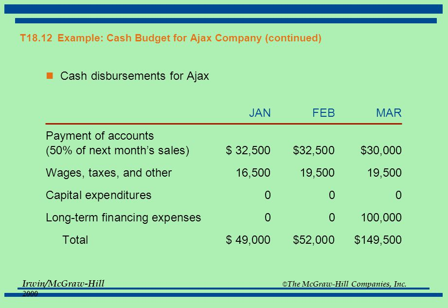 T18.12 Example: Cash Budget for Ajax Company (continued)