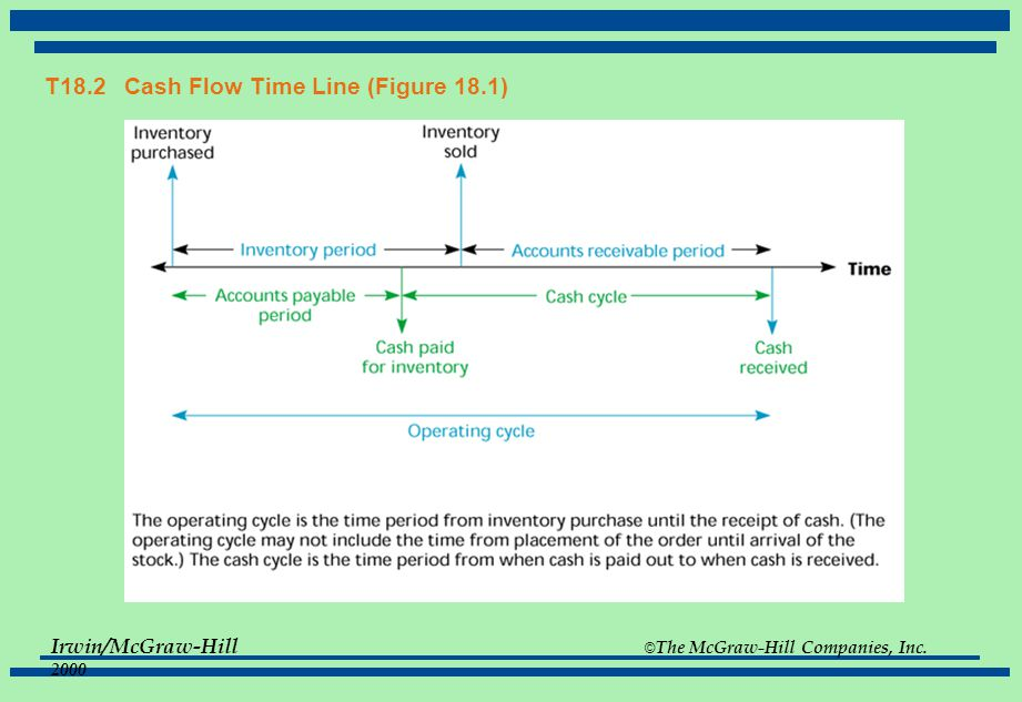 T18.2 Cash Flow Time Line (Figure 18.1)