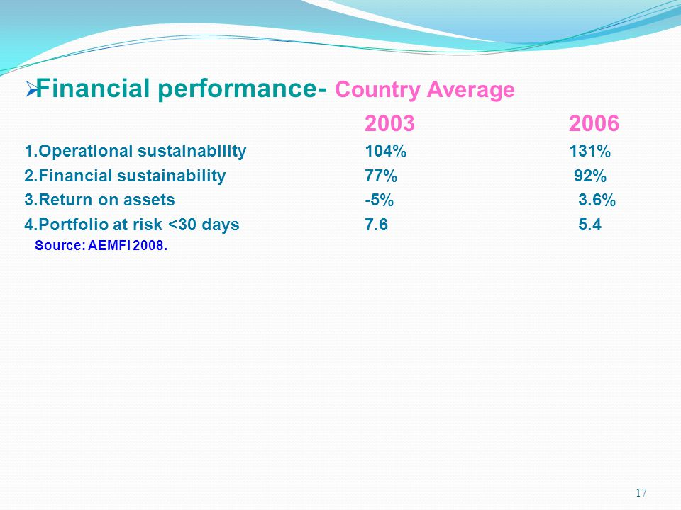 Financial performance- Country Average