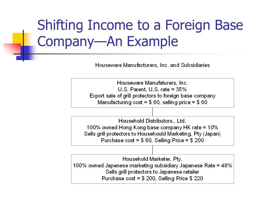 Shifting Income to a Foreign Base Company—An Example