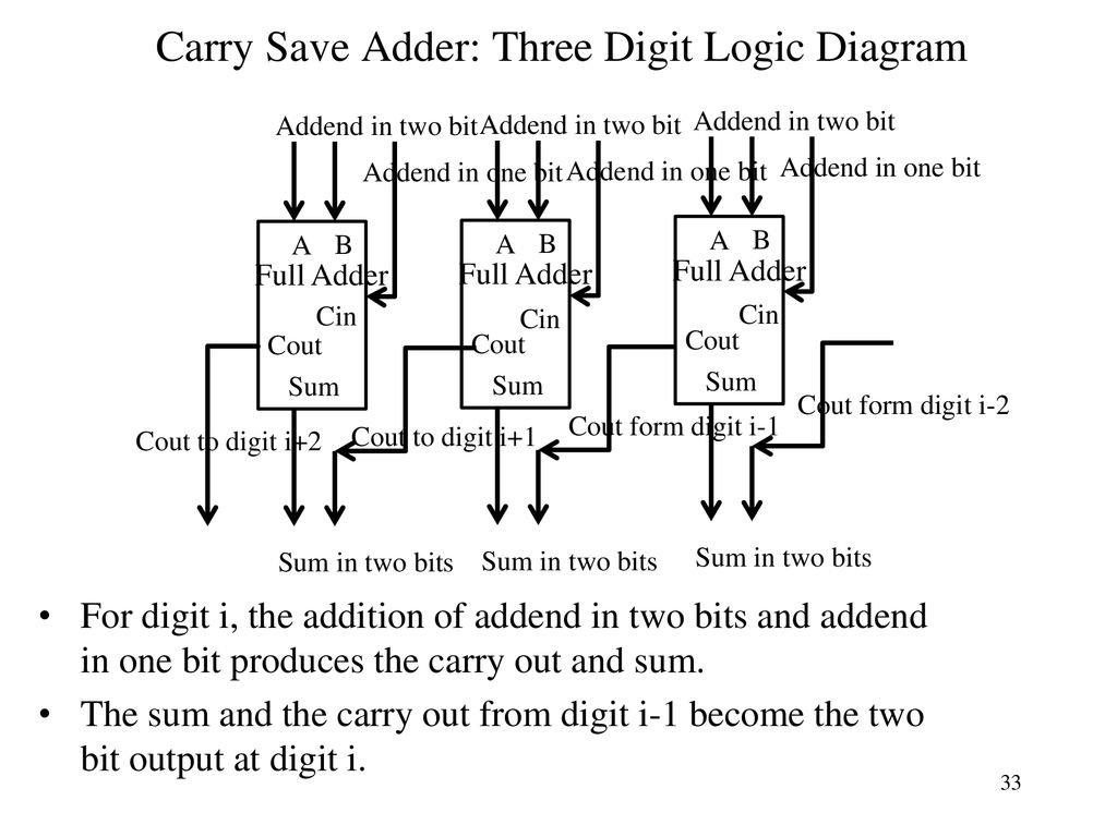 Cs 140 Lecture 14 Standard Combinational Modules Ppt Download Bit Right Shift Is Equivalent To Dividing By 2 Half Adder Full Carry Save Three Digit Logic Diagram