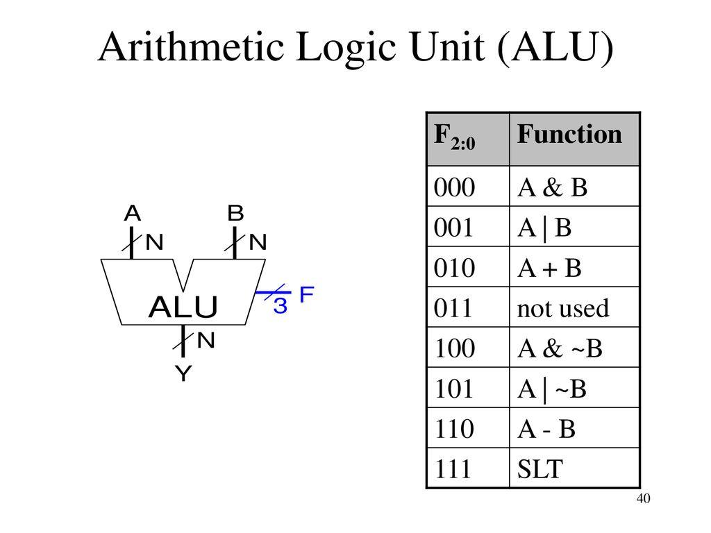 Cs 140 Lecture 14 Standard Combinational Modules Ppt Download Logic Diagram Of Alu Arithmetic Unit