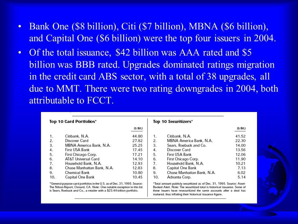 Credit Card Securitization - ppt download