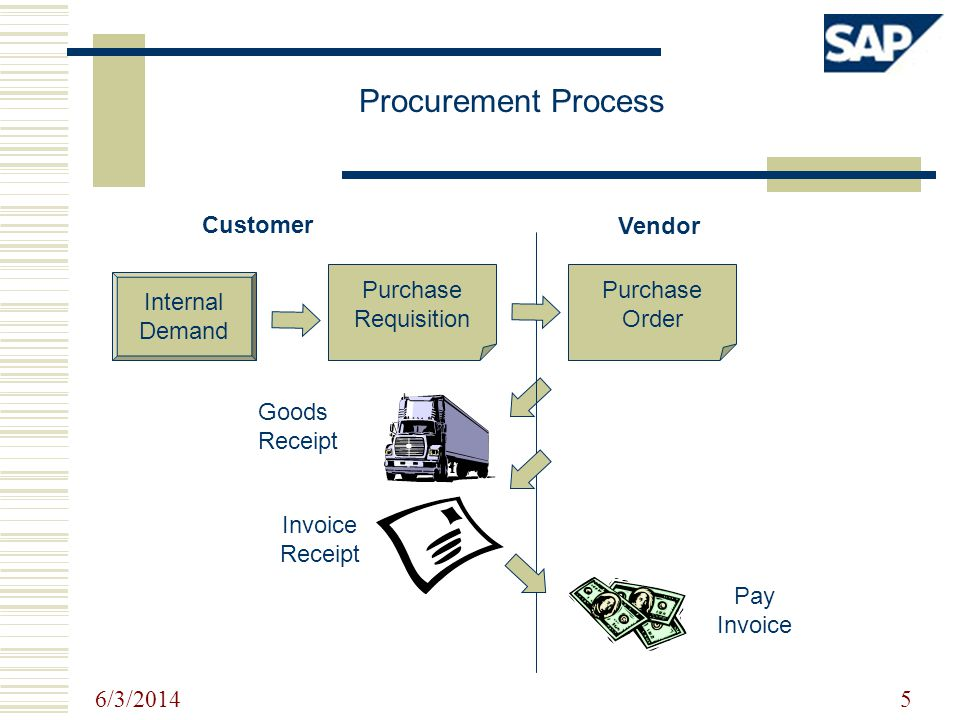 Procurement Process Customer Vendor Purchase Requisition Purchase