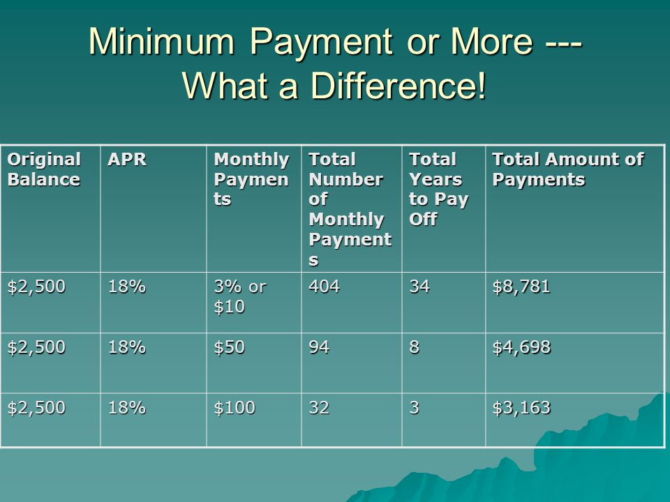 Minimum Payment or More --- What a Difference!