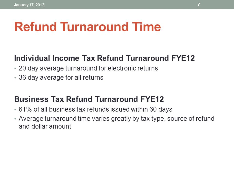 Refund Turnaround Time