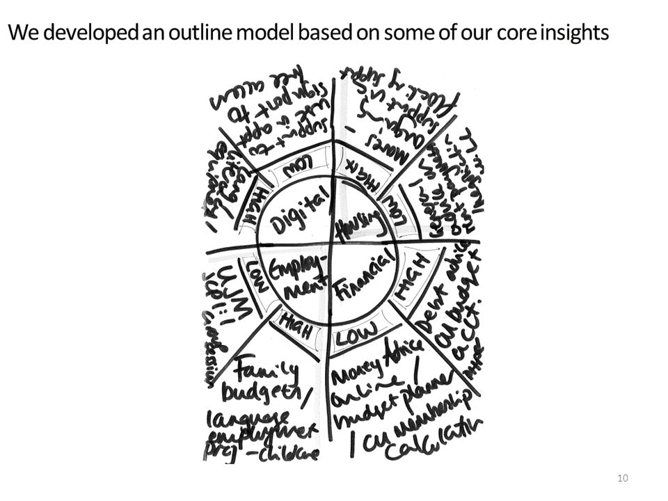 We developed an outline model based on some of our core insights
