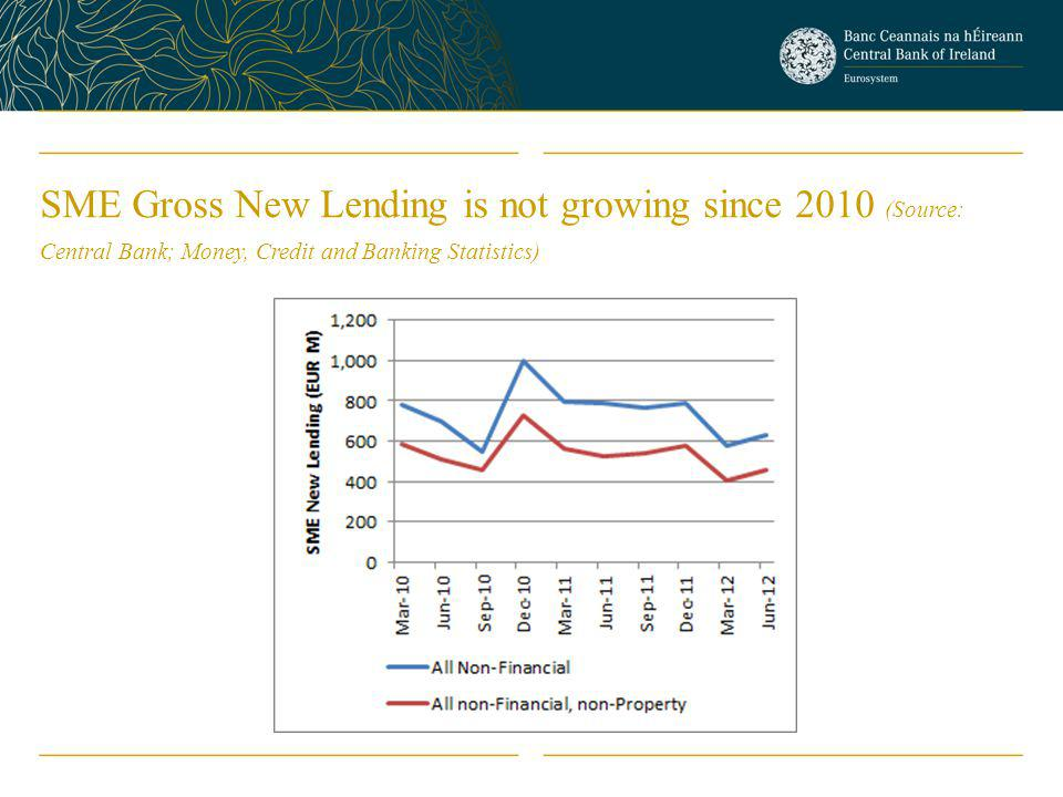 SME Gross New Lending is not growing since 2010 (Source: Central Bank; Money, Credit and Banking Statistics)