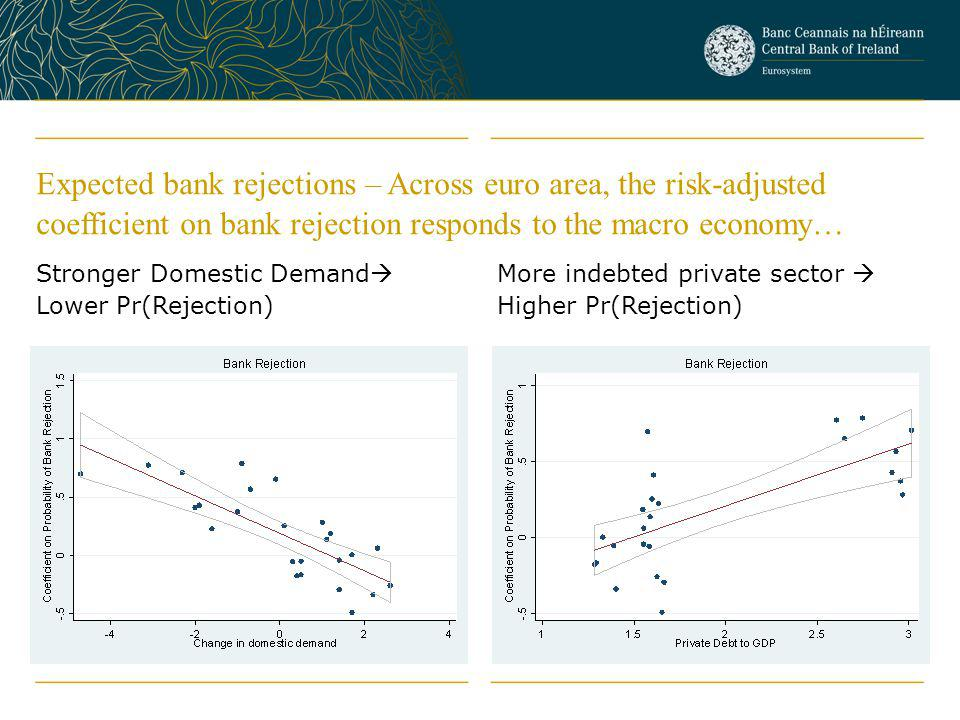 Expected bank rejections – Across euro area, the risk-adjusted coefficient on bank rejection responds to the macro economy…