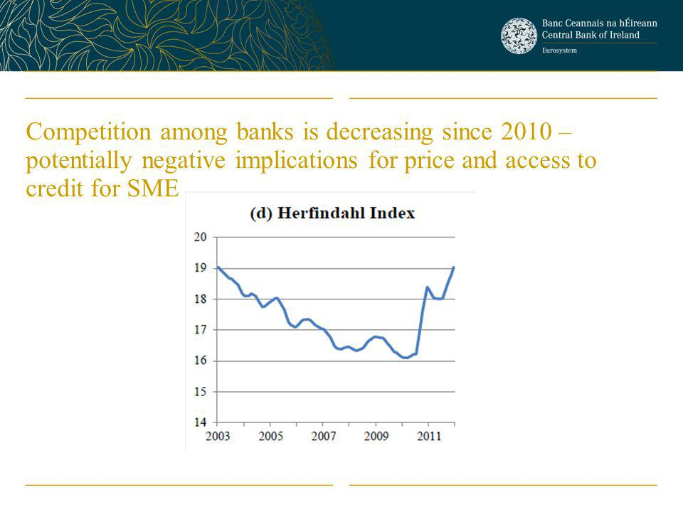 Competition among banks is decreasing since 2010 – potentially negative implications for price and access to credit for SME