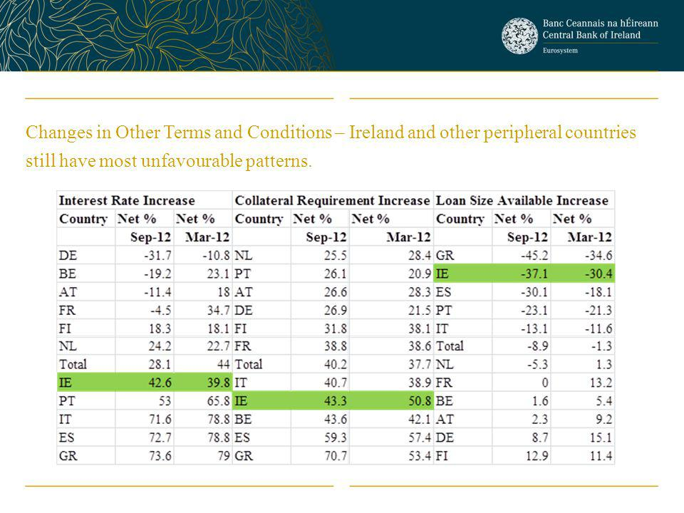 Changes in Other Terms and Conditions – Ireland and other peripheral countries still have most unfavourable patterns.