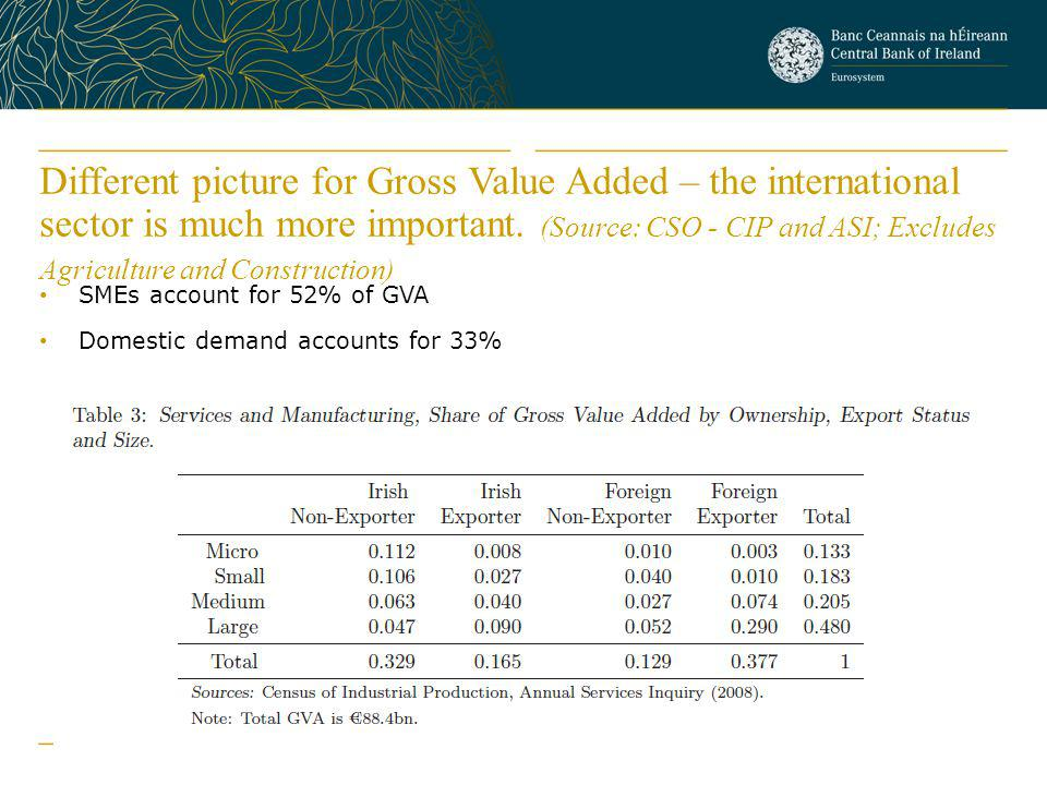 Different picture for Gross Value Added – the international sector is much more important. (Source: CSO - CIP and ASI; Excludes Agriculture and Construction)
