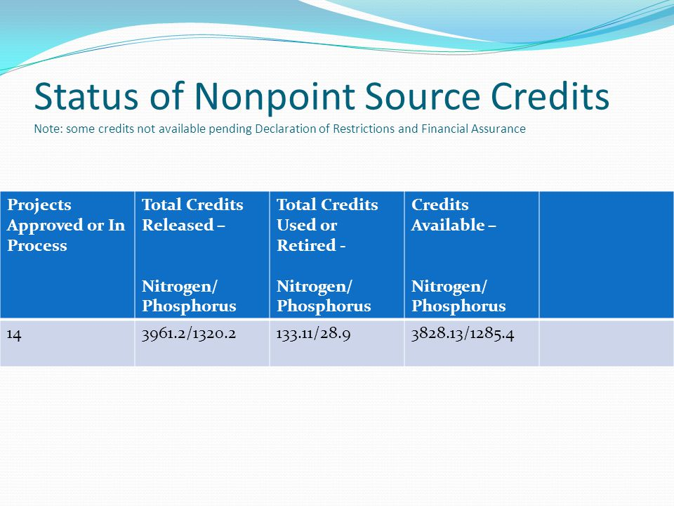 Status of Nonpoint Source Credits Note: some credits not available pending Declaration of Restrictions and Financial Assurance