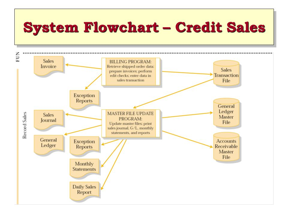 System Flowchart – Credit Sales