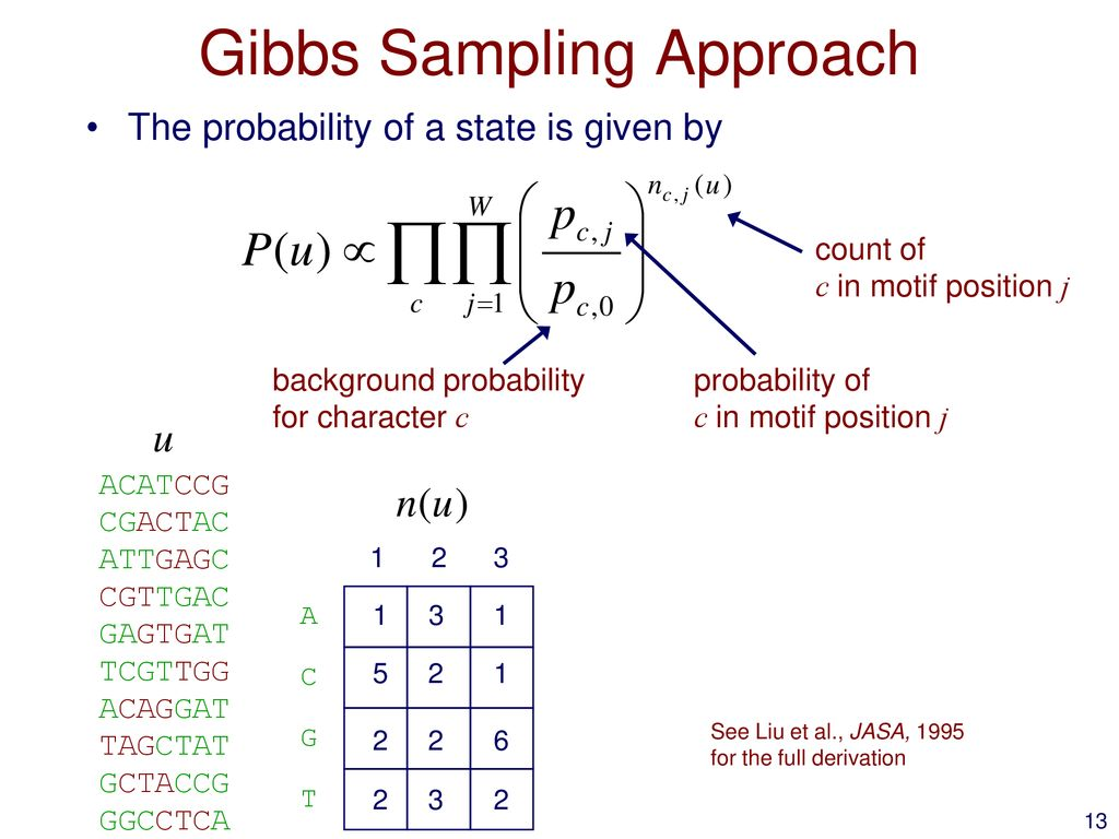 Learning Sequence Motif Models Using Gibbs Sampling - ppt