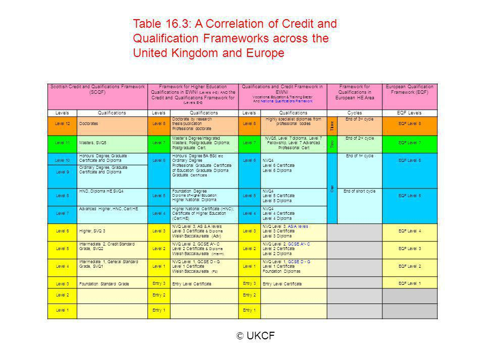 Table 16.3: A Correlation of Credit and Qualification Frameworks across the United Kingdom and Europe