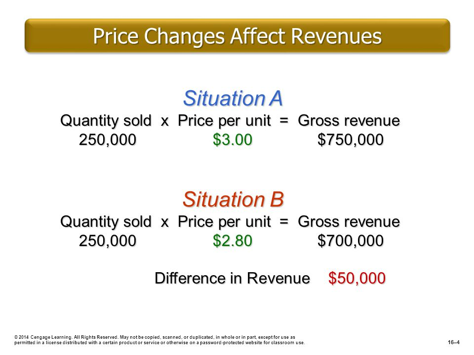 Price Changes Affect Revenues