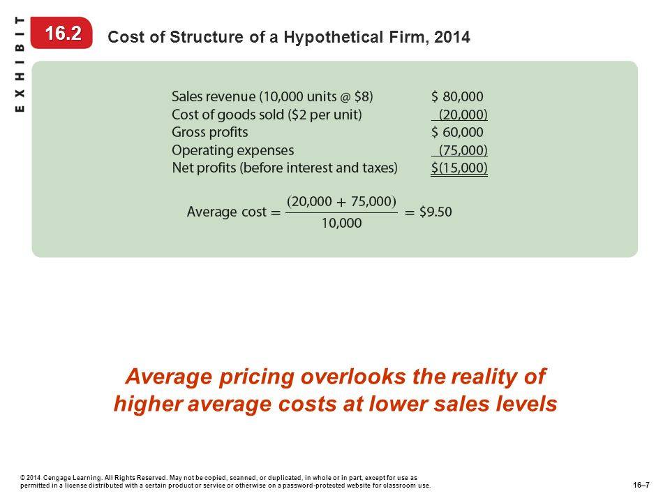 16.2 Cost of Structure of a Hypothetical Firm, 2014. Average pricing overlooks the reality of higher average costs at lower sales levels.